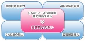 CADトレース技能審査試験の難易度・合格率・試験日など