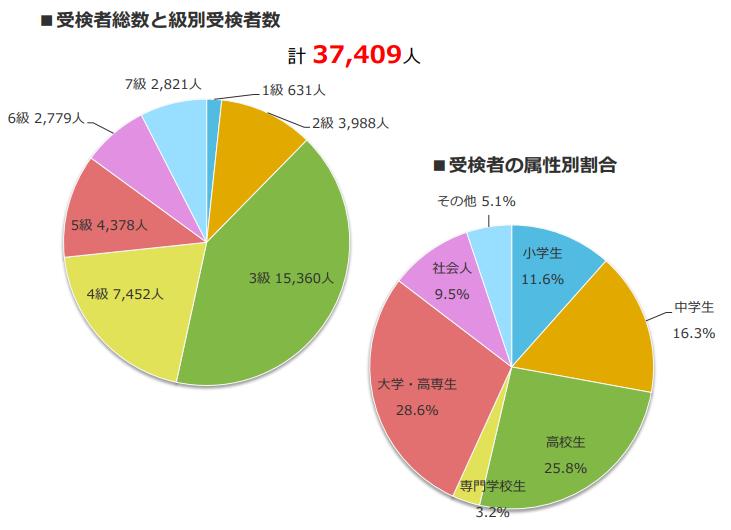 日本語データ